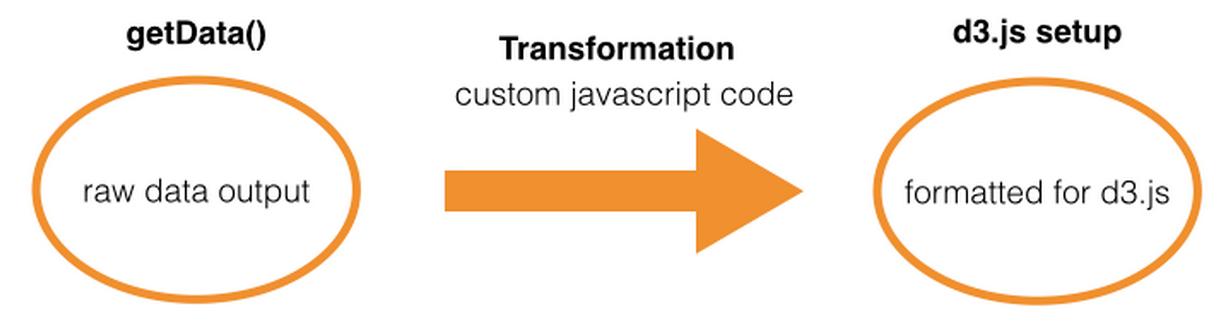 GoodData Javascript SDK