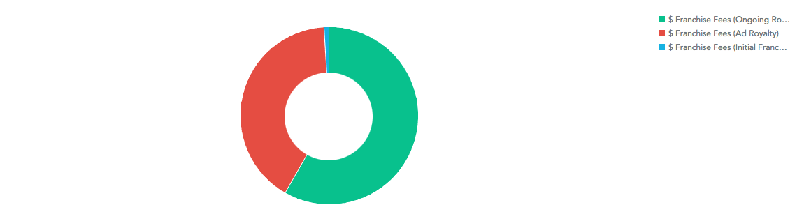 Donut Chart Component
